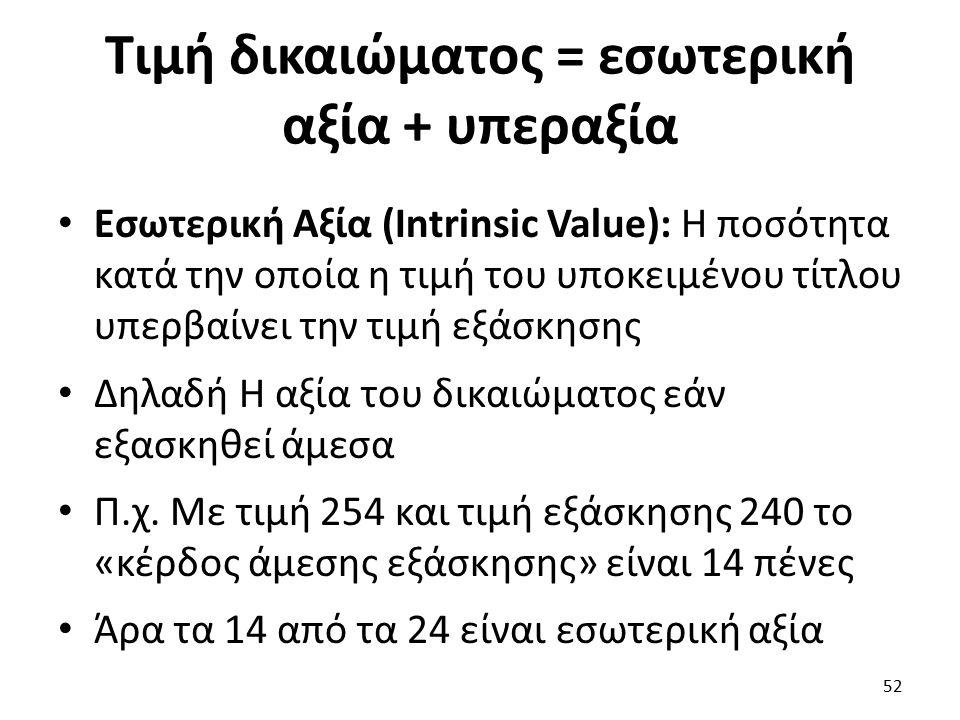 Τιμή δικαιώματος = εσωτερική αξία + υπεραξία Εσωτερική Αξία (Intrinsic Value): Η ποσότητα κατά την οποία η τιμή του υποκειμένου τίτλου υπερβαίνει την τιμή εξάσκησης Δηλαδή Η αξία του δικαιώματος εάν εξασκηθεί άμεσα Π.χ.