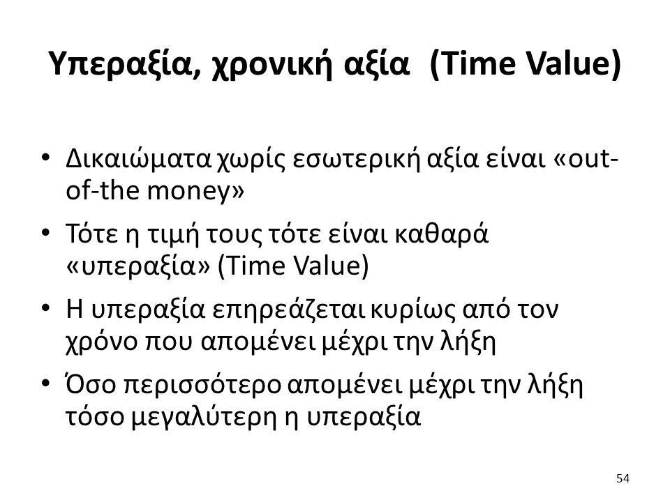 Υπεραξία, χρονική αξία (Time Value) Δικαιώματα χωρίς εσωτερική αξία είναι «out- of-the money» Τότε η τιμή τους τότε είναι καθαρά «υπεραξία» (Time Value) Η υπεραξία επηρεάζεται κυρίως από τον χρόνο που απομένει μέχρι την λήξη Όσο περισσότερο απομένει μέχρι την λήξη τόσο μεγαλύτερη η υπεραξία 54