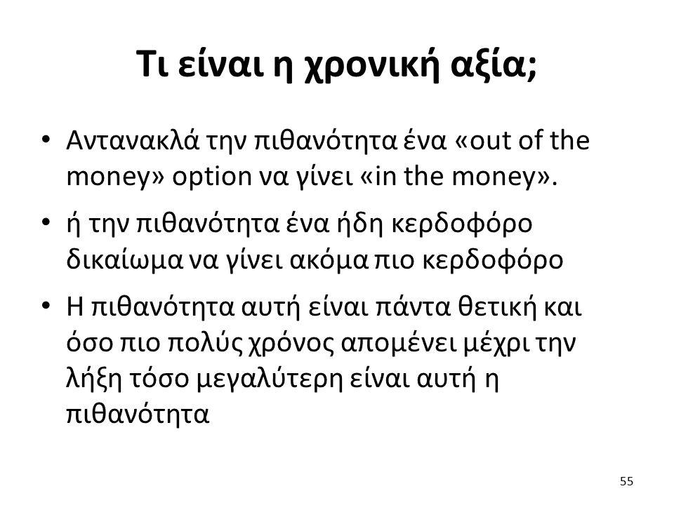 Τι είναι η χρονική αξία; Αντανακλά την πιθανότητα ένα «out of the money» option να γίνει «in the money».