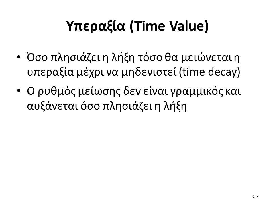 Υπεραξία (Time Value) Όσο πλησιάζει η λήξη τόσο θα μειώνεται η υπεραξία μέχρι να μηδενιστεί (time decay) Ο ρυθμός μείωσης δεν είναι γραμμικός και αυξάνεται όσο πλησιάζει η λήξη 57