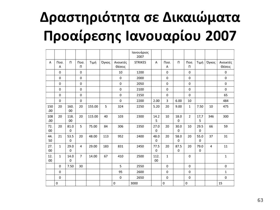 Δραστηριότητα σε Δικαιώματα Προαίρεσης Ιανουαρίου 2007 63