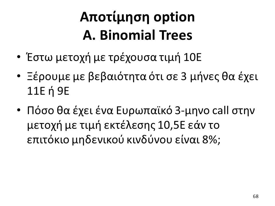 Αποτίμηση option Α.