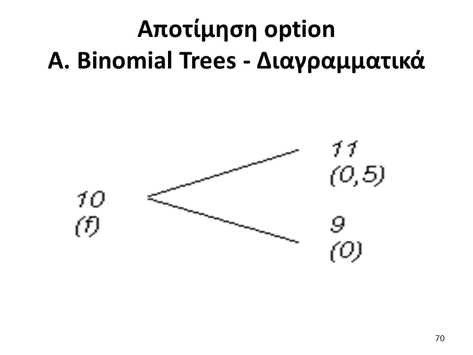 Αποτίμηση option Α. Binomial Trees - Διαγραμματικά 70