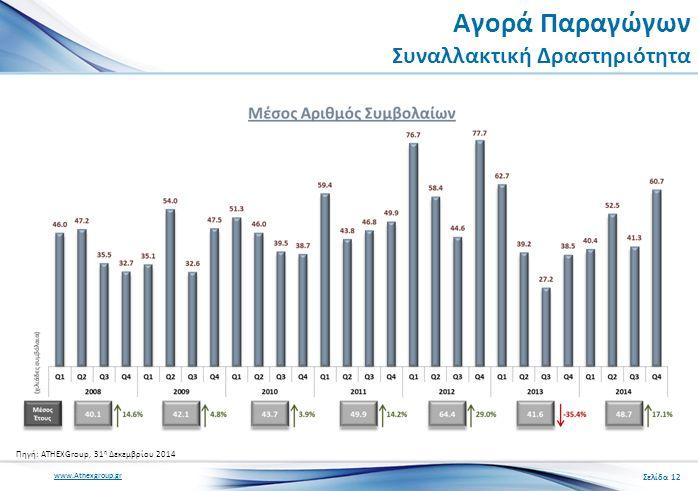www.Athexgroup.gr Αγορά Παραγώγων Συναλλακτική Δραστηριότητα Σελίδα 12 Πηγή: ATHEXGroup, 31 η Δεκεμβρίου 2014