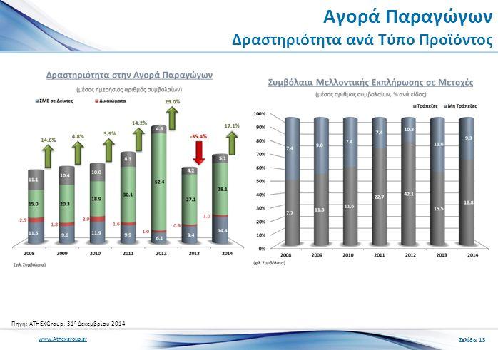 www.Athexgroup.gr Αγορά Παραγώγων Δραστηριότητα ανά Τύπο Προϊόντος Σελίδα 13 Πηγή: ATHEXGroup, 31 η Δεκεμβρίου 2014