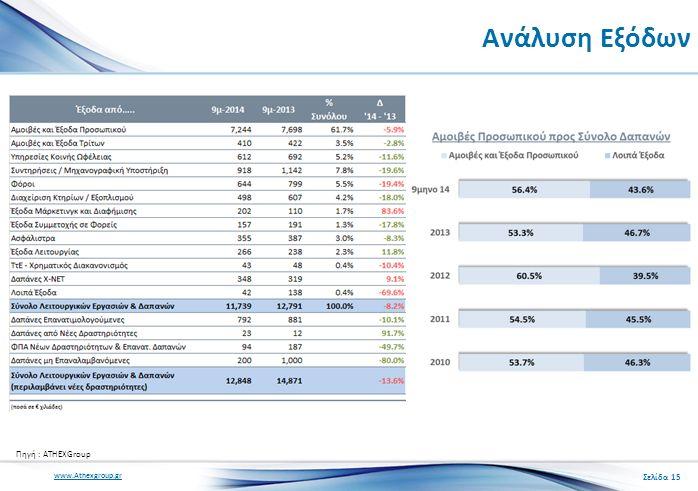 www.Athexgroup.gr Ανάλυση Εξόδων Σελίδα 15 Πηγή : ATHEXGroup