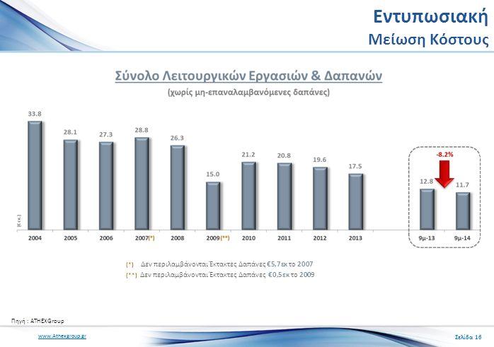 www.Athexgroup.gr (*) Δεν περιλαμβάνονται Έκτακτες Δαπάνες €5,7εκ το 2007 (**) Δεν περιλαμβάνονται Έκτακτες Δαπάνες €0,5εκ το 2009 Εντυπωσιακή Μείωση Κόστους Σελίδα 16 Πηγή : ATHEXGroup