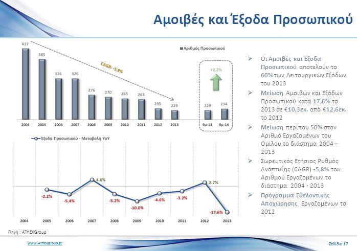 www.Athexgroup.gr Αμοιβές και Έξοδα Προσωπικού  Οι Αμοιβές και Έξοδα Προσωπικού αποτελούν το 60% των Λειτουργικών Εξόδων του 2013  Μείωση Αμοιβών και Εξόδων Προσωπικού κατά 17,6% το 2013 σε €10,3εκ.