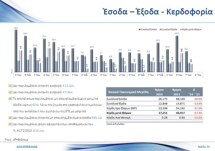 www.Athexgroup.gr Έσοδα – Έξοδα - Κερδοφορία Σελίδα 20 (1) Δεν περιλαμβάνει έκτακτη εισφορά €12,1εκ.