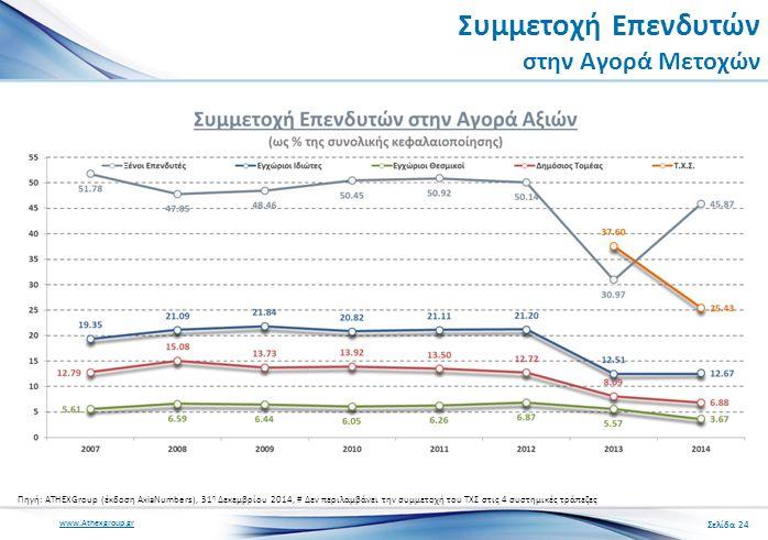 www.Athexgroup.gr Συμμετοχή Επενδυτών στην Αγορά Μετοχών Πηγή: ATHEXGroup (έκδοση AxiaNumbers), 31 η Δεκεμβρίου 2014, # Δεν περιλαμβάνει την συμμετοχή του ΤΧΣ στις 4 συστημικές τράπεζες Σελίδα 24