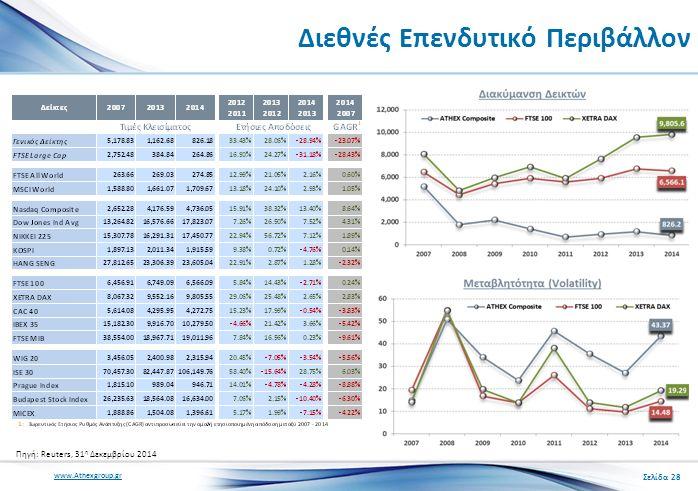 www.Athexgroup.gr Διεθνές Επενδυτικό Περιβάλλον Σελίδα 28 Πηγή: Reuters, 31 η Δεκεμβρίου 2014