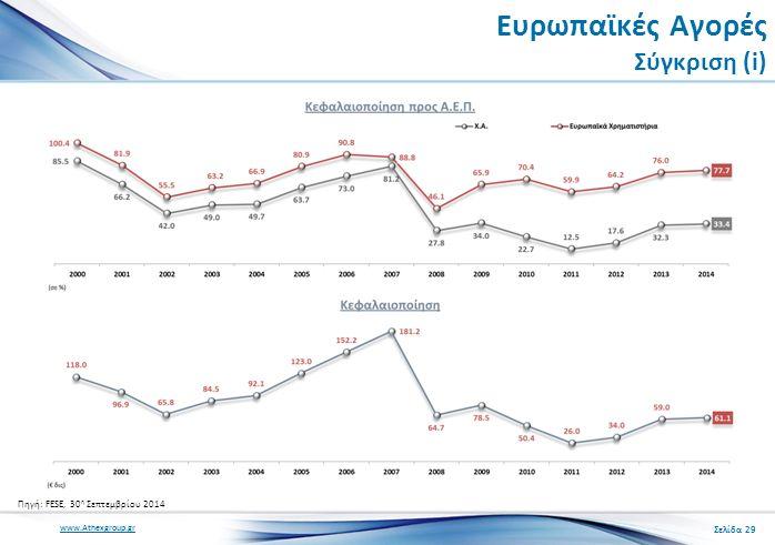www.Athexgroup.gr Ευρωπαϊκές Αγορές Σύγκριση (i) Σελίδα 29 Πηγή: FESE, 30 η Σεπτεμβρίου 2014