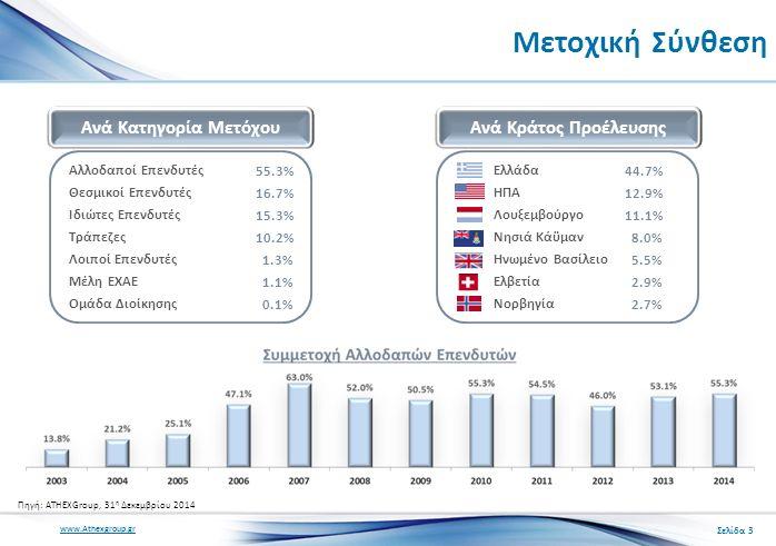 www.Athexgroup.gr Μετοχική Σύνθεση Ανά Κατηγορία Μετόχου Αλλοδαποί Επενδυτές Θεσμικοί Επενδυτές Ιδιώτες Επενδυτές Τράπεζες Λοιποί Επενδυτές Μέλη ΕΧΑΕ Ομάδα Διοίκησης 55.3% 16.7% 15.3% 10.2% 1.3% 1.1% 0.1% Ανά Κράτος Προέλευσης Ελλάδα ΗΠΑ Λουξεμβούργο Νησιά Κάϋμαν Ηνωμένο Βασίλειο Ελβετία Νορβηγία 44.7% 12.9% 11.1% 8.0% 5.5% 2.9% 2.7% Πηγή: ATHEXGroup, 31 η Δεκεμβρίου 2014 Σελίδα 3