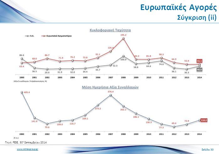 www.Athexgroup.gr Ευρωπαϊκές Αγορές Σύγκριση (ii) Σελίδα 30 Πηγή: FESE, 30 η Σεπτεμβρίου 2014