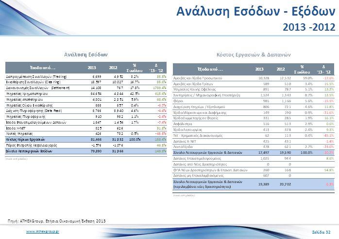 www.Athexgroup.gr Ανάλυση Εσόδων - Εξόδων 2013 -2012 Σελίδα 32 Πηγή: ATHEXGroup, Ετήσια Οικονομική Έκθεση 2013