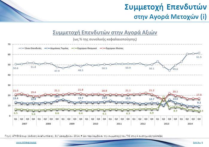 www.Athexgroup.gr Συμμετοχή Επενδυτών στην Αγορά Μετοχών (i) Πηγή: ATHEXGroup (έκδοση AxiaNumbers), 31 η Δεκεμβρίου 2014, # Δεν περιλαμβάνει την συμμετοχή του ΤΧΣ στις 4 συστημικές τράπεζες Σελίδα 5
