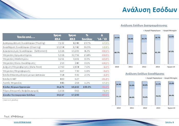 www.Athexgroup.gr Ανάλυση Εσόδων Σελίδα 8 Πηγή : ATHEXGroup