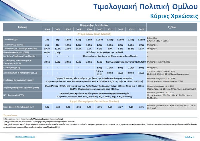 www.Athexgroup.gr Τιμολογιακή Πολιτική Ομίλου Κύριες Χρεώσεις Σελίδα 9