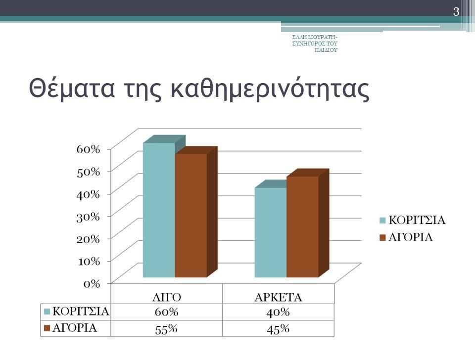 ΕΡΩΤΗΣΗ 3 Η Το δεύτερο του ερωτηματολογίου μέρος έχει ως θέμα: Πιστεύετε με βάση τις εμπειρίες σας ότι στην Ελλάδα οι γονείς λαμβάνουν υπ' όψη τη γνώμη των παιδιών πάνω των 12 ετών στα παρακάτω θέματα; ΕΛΛΗ ΜΟΥΡΑΤΗ- ΣΥΝΗΓΟΡΟΣ ΤΟΥ ΠΑΙΔΙΟΥ 14