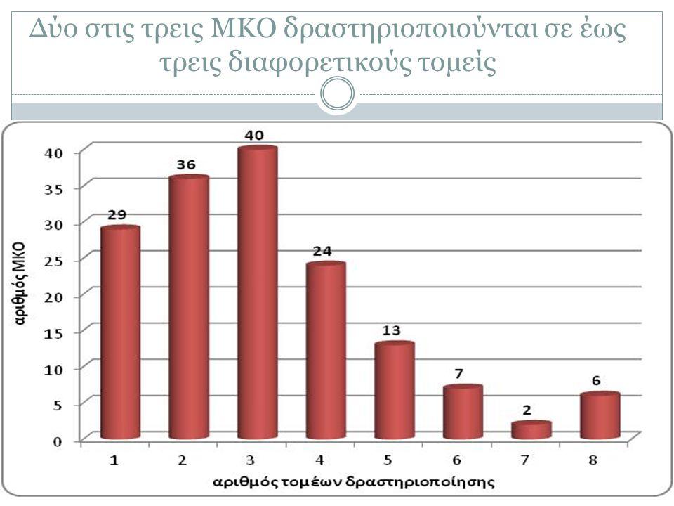 Δύο στις τρεις ΜΚΟ δραστηριοποιούνται σε έως τρεις διαφορετικούς τομείς