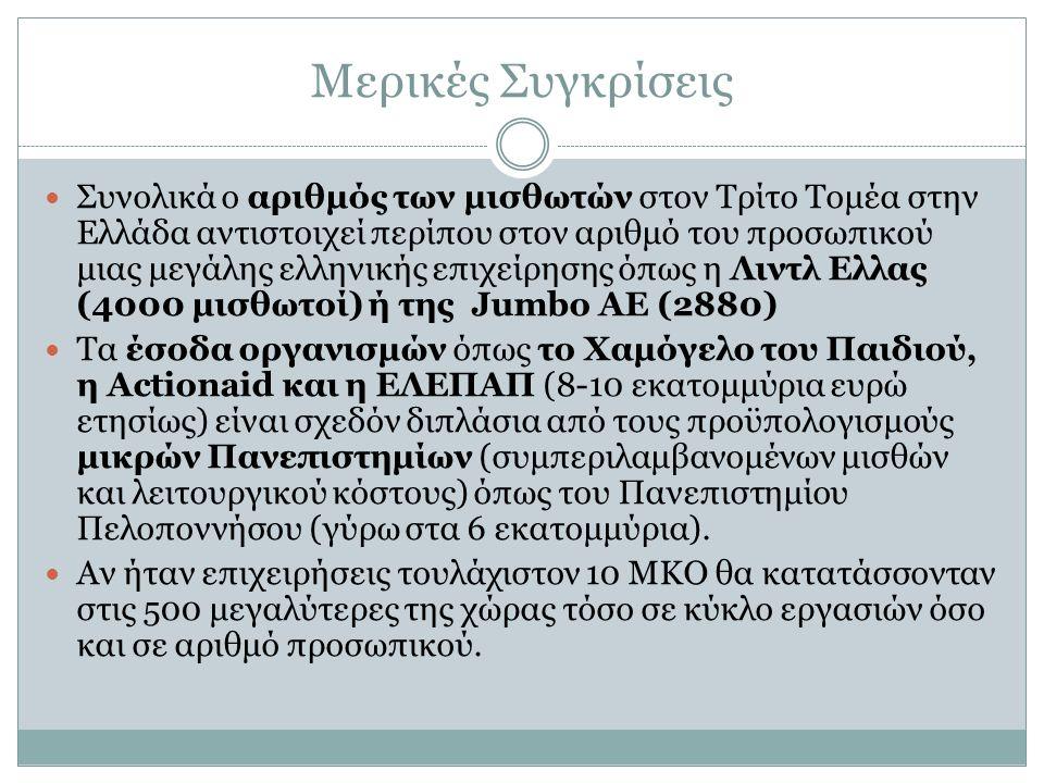 Μερικές Συγκρίσεις Συνολικά ο αριθμός των μισθωτών στον Τρίτο Τομέα στην Ελλάδα αντιστοιχεί περίπου στον αριθμό του προσωπικού μιας μεγάλης ελληνικής