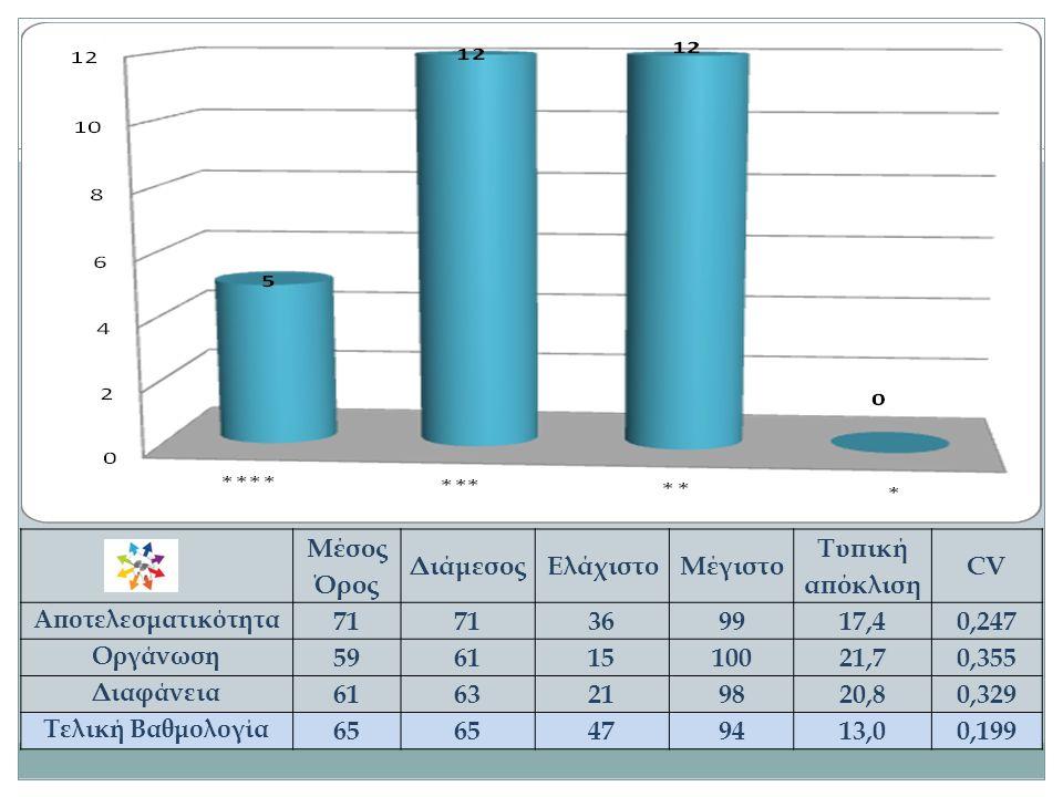 Μέσος Όρος ΔιάμεσοςΕλάχιστοΜέγιστο Τυπική απόκλιση CV Αποτελεσματικότητα 71 369917,40,247 Οργάνωση 59611510021,70,355 Διαφάνεια 6163219820,80,329 Τελι