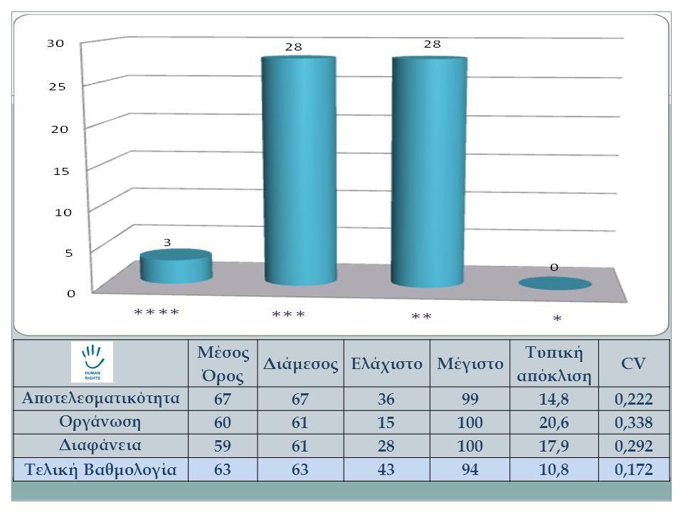 Μέσος Όρος ΔιάμεσοςΕλάχιστοΜέγιστο Τυπική απόκλιση CV Αποτελεσματικότητα 67 369914,80,222 Οργάνωση 60611510020,60,338 Διαφάνεια 59612810017,90,292 Τελ