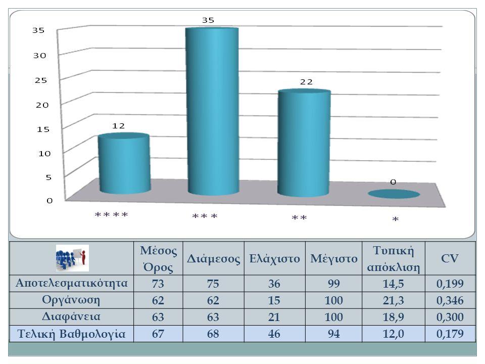 Μέσος Όρος ΔιάμεσοςΕλάχιστοΜέγιστο Τυπική απόκλιση CV Αποτελεσματικότητα 7375369914,50,199 Οργάνωση 62 1510021,30,346 Διαφάνεια 63 2110018,90,300 Τελι