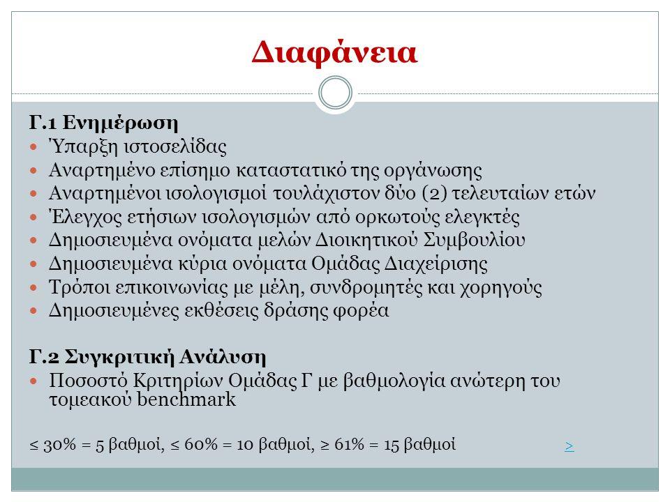 Διαφάνεια Γ.1 Ενημέρωση Ύπαρξη ιστοσελίδας Αναρτημένο επίσημο καταστατικό της οργάνωσης Αναρτημένοι ισολογισμοί τουλάχιστον δύο (2) τελευταίων ετών Έλ