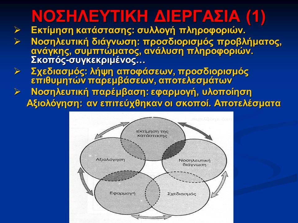 ΝΟΣΗΛΕΥΤΙΚΗ ΔΙΕΡΓΑΣΙΑ (1)  Εκτίμηση κατάστασης: συλλογή πληροφοριών.