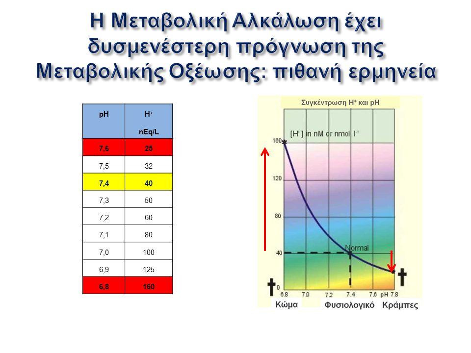 pH H + nEq/L 7,625 7,532 7,440 7,350 7,260 7,180 7,0100 6,9125 6,8160