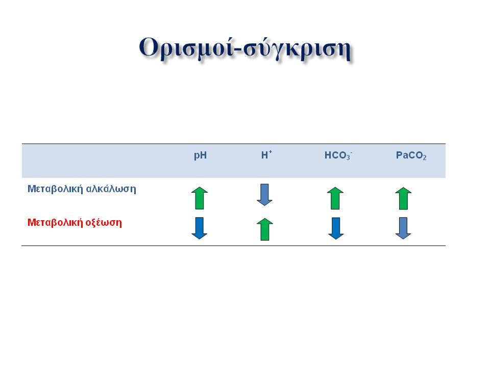 ΜΕΤΑΒΟΛΙΚΗ ΟΞΕΩΣΗ  Αρνητική ινότροπη δράση  Αύξηση πνευμονικών αντιστάσεων (pH<7,1)  Οξυ πνευμονικό οίδημα  Περιφερική αγγειοδιαστολή  Ταχυκαρδία ( δράση αδρεναλίνης )  B ραδυκαρδία ( παρασυμπαθητικοτονία, pH<7,00)  Υπόταση  Αυξημένη διαφορική πίεση