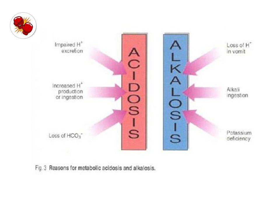ΜΕΤΑΒΟΛΙΚΗ ΟΞΕΩΣΗ ΜΕΤΑΒΟΛΙΚΗ ΑΛΚΑΛΩΣΗ  Μυική αδυναμία  Τρόμος  Μυική αδυναμία  Κράμπες  Μυϊκή παράλυση ( υποκαλιαιμία / υποφωσφαται μία )  Αιμωδίες άκρων  Σπασμοί  Τετανία  Αύξηση ευερεθιστότητας ( μείωση ιονισμένου ασβεστίου, αύξηση ακετυλχολίνης )