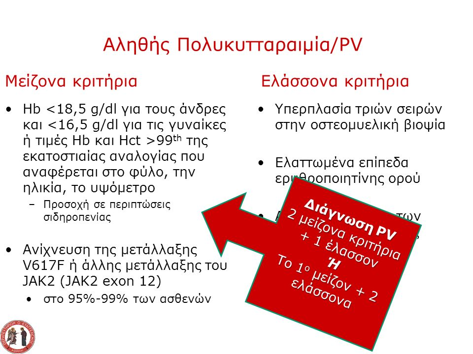 Αληθής Πολυκυτταραιμία/PV Μείζονα κριτήρια Hb 99 th της εκατοστιαίας αναλογίας που αναφέρεται στο φύλο, την ηλικία, το υψόμετρο –Προσοχή σε περιπτώσεις σιδηροπενίας Ανίχνευση της μετάλλαξης V617F ή άλλης μετάλλαξης του JAK2 (JAK2 exon 12) στο 95%-99% των ασθενών Ελάσσονα κριτήρια Υπερπλασία τριών σειρών στην οστεομυελική βιοψία Ελαττωμένα επίπεδα ερυθροποιητίνης ορού Αυτόνομη αύξηση των αποικιών της ερυθράς σειράς in vitro Διάγνωση PV 2 μείζονα κριτήρια + 1 έλασσον Ή Το 1 ο μείζον + 2 ελάσσονα
