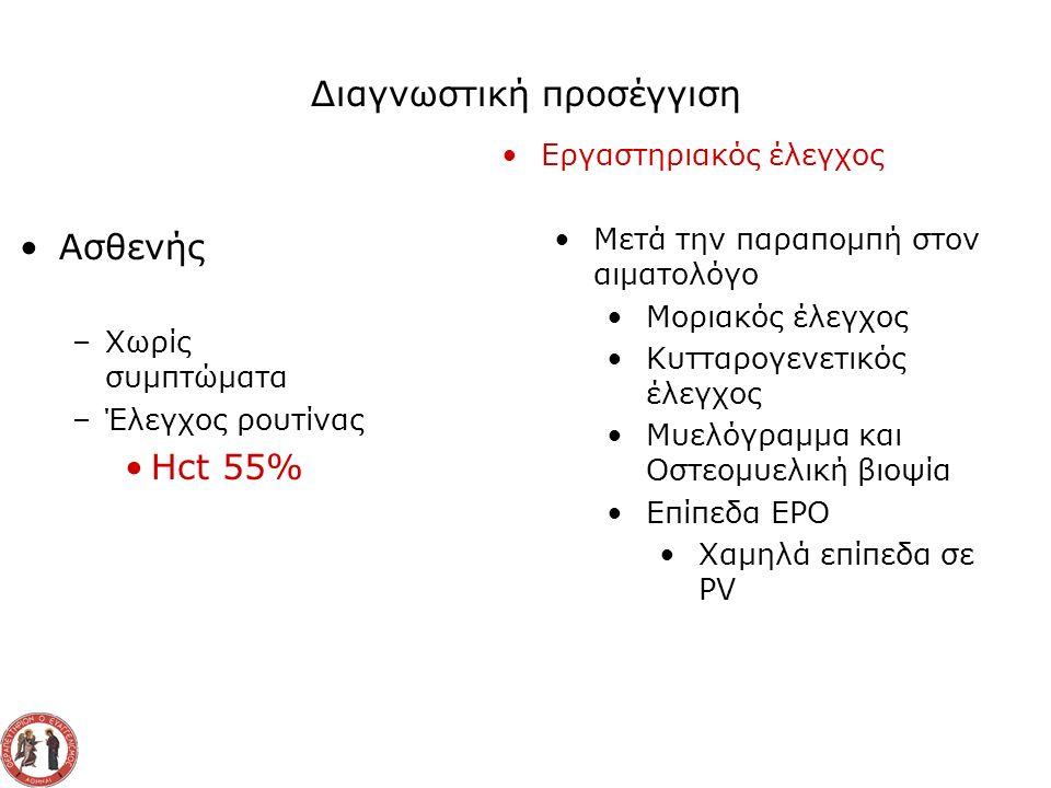 Διαγνωστική προσέγγιση Ασθενής –Χωρίς συμπτώματα –Έλεγχος ρουτίνας Hct 55% Εργαστηριακός έλεγχος Μετά την παραπομπή στον αιματολόγο Μοριακός έλεγχος Κυτταρογενετικός έλεγχος Μυελόγραμμα και Οστεομυελική βιοψία Επίπεδα ΕΡΟ Χαμηλά επίπεδα σε PV