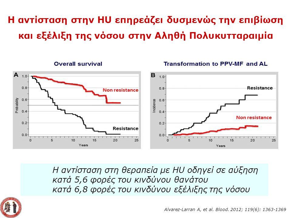 H αντίσταση στην HU επηρεάζει δυσμενώς την επιβίωση και εξέλιξη της νόσου στην Αληθή Πολυκυτταραιμία H αντίσταση στη θεραπεία με HU οδηγεί σε αύξηση κατά 5,6 φορές του κινδύνου θανάτου κατά 6,8 φορές του κινδύνου εξέλιξης της νόσου Alvarez-Larran A, et al.