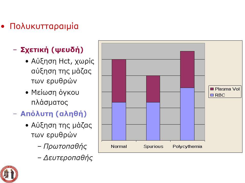 Πολυκυτταραιμία - Κατάταξη Υποξαιμικές Λόγω αντισταθμιστικής αύξησης ερυθροποιητίνης –Διαβίωση σε μεγάλο υψόμετρο –Καπνιστές –Συγγενείς καρδιοπάθειες –Χρόνια αποφρακτική πνευμονοπάθεια –Σύνδρομο Pickwick –Αποφρακτική νυκτερινή άπνοια –Αιμοσφαιρίνη με υψηλή συγγένεια με το οξυγόνο –Mεθαιμοσφαιριναιμίες Μη Υποξαιμικές Λόγω αυξημένης παραγωγής ερυθροποιητίνης –Όγκοι που παράγουν ερυθροποιητίνη Ηπάτωμα, υπερνέφρωμα, φαιοχρωμοκύττωμα, νεοπλάσματα της ωοθήκης,αιμαγγειοβλάστωμα –Νοσήματα του νεφρού Κύστεις, υδρονέφρωση, νεφρωσικό σύνδρομο, μεταμόσχευση νεφρού –Στένωση νεφρικής αρτηρίας –Σύνδρομο Cushing –Μακροχρόνια λήψη ανδρογόνων Μετακίνηση της καμπύλης αποδέσμευσης του Ο 2, λόγω υπεραερισμού και αλκάλωσης, προς τα αριστερά Πολύ υψηλά επίπεδα ερυθροποιητίνης Κάτοικοι των Άνδεων (υψόμετρο 4200 μ) έχουν Hct 30% υψηλότερο σε σχέση με διαβιούντες στο επίπεδο της θάλασσας Αύξηση μονοξειδίου του άνθρακα στους καπνιστές, χρήστες ναργιλέ και εκτεθειμένους σε ρύπους Φυσιολογικά αέρια αίματος Αύξηση καρβοξυHb Αντιστρεπτή με διακοπή καπνίσματος