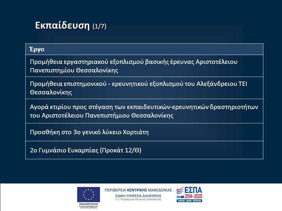Εκπαίδευση (1/7) Έργο Προμήθεια εργαστηριακού εξοπλισμού βασικής έρευνας Αριστοτέλειου Πανεπιστημίου Θεσσαλονίκης Προμήθεια επιστημονικού - ερευνητικού εξοπλισμού του Αλεξάνδρειου ΤΕΙ Θεσσαλονίκης Αγορά κτιρίου προς στέγαση των εκπαιδευτικών-ερευνητικών δραστηριοτήτων του Αριστοτέλειου Πανεπιστήμιου Θεσσαλονίκης Προσθήκη στο 3o γενικό λύκειο Χορτιάτη 2ο Γυμνάσιο Ευκαρπίας (Προκάτ 12/Θ)