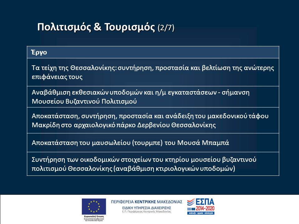 Πολιτισμός & Τουρισμός (2/7) Έργο Τα τείχη της Θεσσαλονίκης: συντήρηση, προστασία και βελτίωση της ανώτερης επιφάνειας τους Αναβάθμιση εκθεσιακών υποδομών και η/μ εγκαταστάσεων - σήμανση Μουσείου Βυζαντινού Πολιτισμού Αποκατάσταση, συντήρηση, προστασία και ανάδειξη του μακεδονικού τάφου Μακρίδη στο αρχαιολογικό πάρκο Δερβενίου Θεσσαλονίκης Αποκατάσταση του μαυσωλείου (τουρμπε) του Μουσά Μπαμπά Συντήρηση των οικοδομικών στοιχείων του κτηρίου μουσείου βυζαντινού πολιτισμού Θεσσαλονίκης (αναβάθμιση κτιριολογικών υποδομών)
