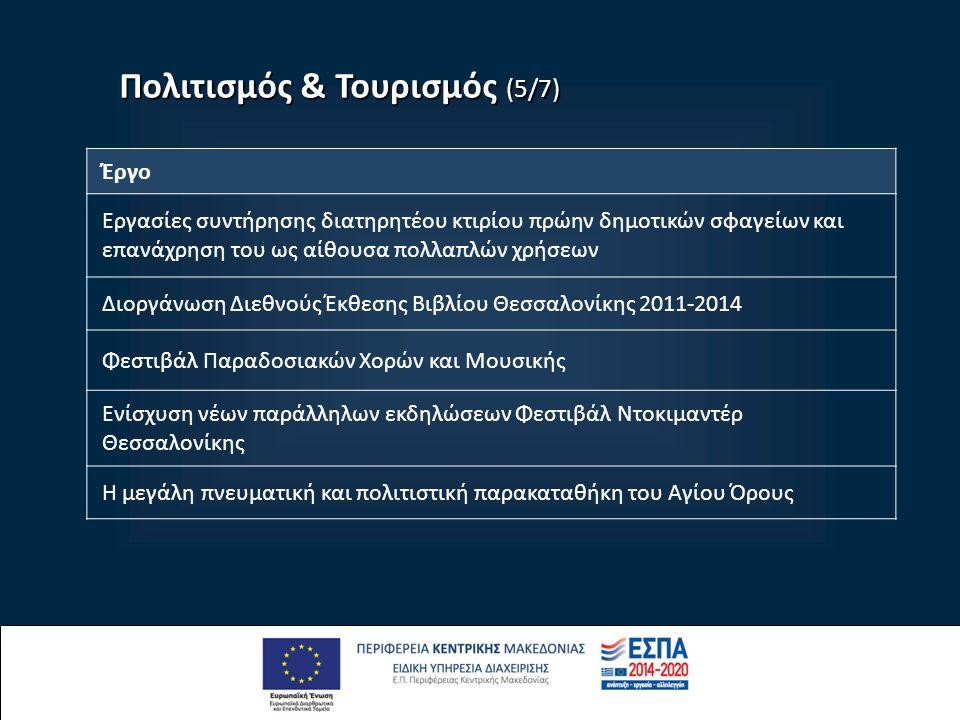 Πολιτισμός & Τουρισμός (5/7) Έργο Εργασίες συντήρησης διατηρητέου κτιρίου πρώην δημοτικών σφαγείων και επανάχρηση του ως αίθουσα πολλαπλών χρήσεων Διοργάνωση Διεθνούς Έκθεσης Βιβλίου Θεσσαλονίκης 2011-2014 Φεστιβάλ Παραδοσιακών Χορών και Μουσικής Ενίσχυση νέων παράλληλων εκδηλώσεων Φεστιβάλ Ντοκιμαντέρ Θεσσαλονίκης Η μεγάλη πνευματική και πολιτιστική παρακαταθήκη του Αγίου Όρους