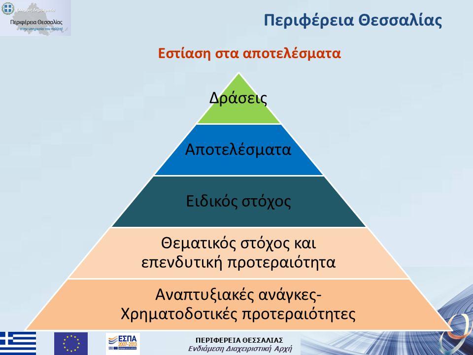 ΠΕΡΙΦΕΡΕΙΑ ΘΕΣΣΑΛΙΑΣ Ενδιάμεση Διαχειριστική Αρχή Εστίαση στα αποτελέσματα Δράσεις Αποτελέσματα Ειδικός στόχος Θεματικός στόχος και επενδυτική προτεραιότητα Αναπτυξιακές ανάγκες- Χρηματοδοτικές προτεραιότητες Περιφέρεια Θεσσαλίας