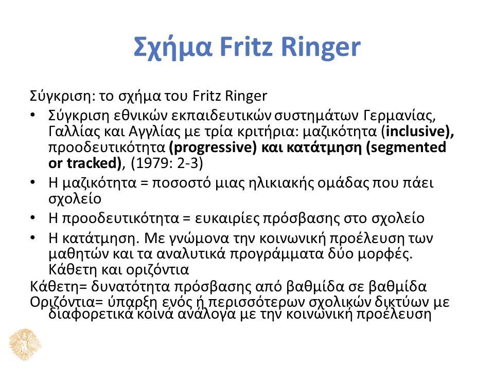 Σχήμα Fritz Ringer Σύγκριση: το σχήμα του Fritz Ringer Σύγκριση εθνικών εκπαιδευτικών συστημάτων Γερμανίας, Γαλλίας και Αγγλίας με τρία κριτήρια: μαζικότητα (inclusive), προοδευτικότητα (progressive) και κατάτμηση (segmented or tracked), (1979: 2-3) Η μαζικότητα = ποσοστό μιας ηλικιακής ομάδας που πάει σχολείο Η προοδευτικότητα = ευκαιρίες πρόσβασης στο σχολείο Η κατάτμηση.