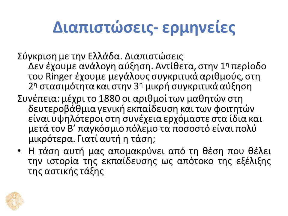 Διαπιστώσεις- ερμηνείες Σύγκριση με την Ελλάδα. Διαπιστώσεις Δεν έχουμε ανάλογη αύξηση.