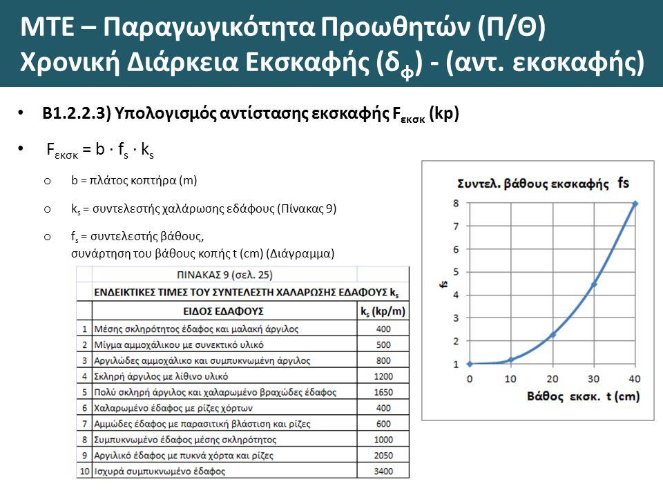 ΜΤΕ – Παραγωγικότητα Προωθητών (Π/Θ) Χρονική Διάρκεια Εκσκαφής (δ φ ) - (αντ.