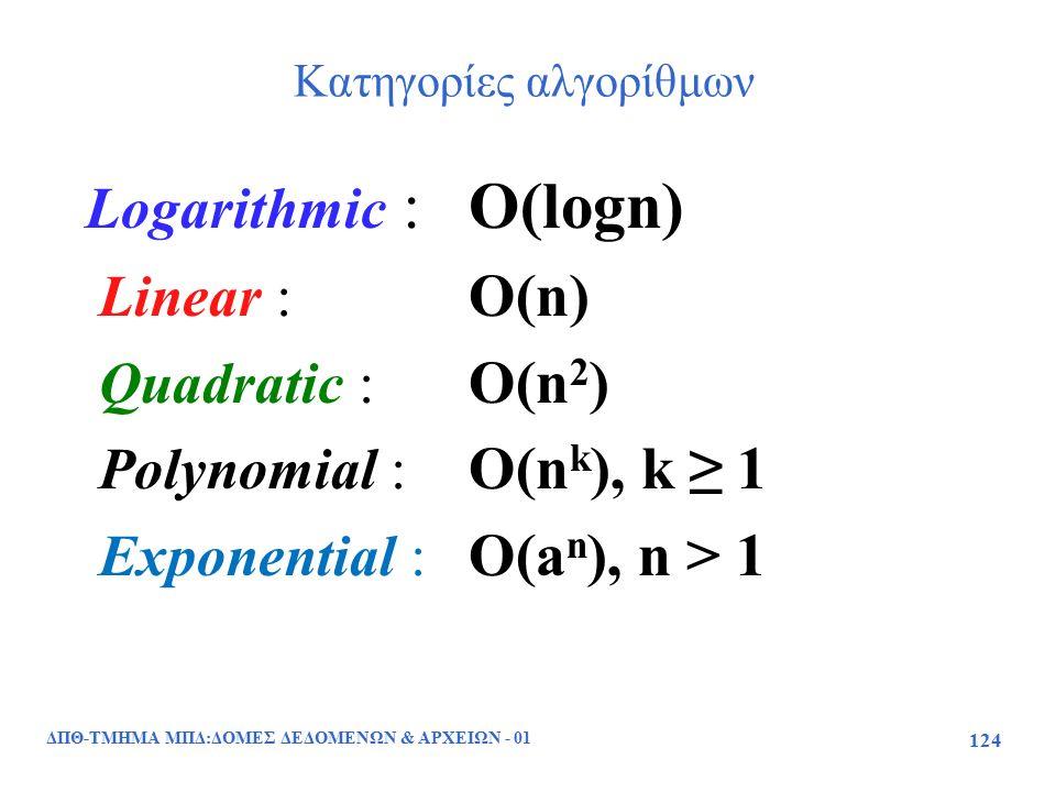 ΔΠΘ-ΤΜΗΜΑ ΜΠΔ:ΔΟΜΕΣ ΔΕΔΟΜΕΝΩΝ & ΑΡΧΕΙΩΝ - 01 124 Κατηγορίες αλγορίθμων Logarithmic :O(logn) Linear : O(n) Quadratic : O(n 2 ) Polynomial : O(n k ), k