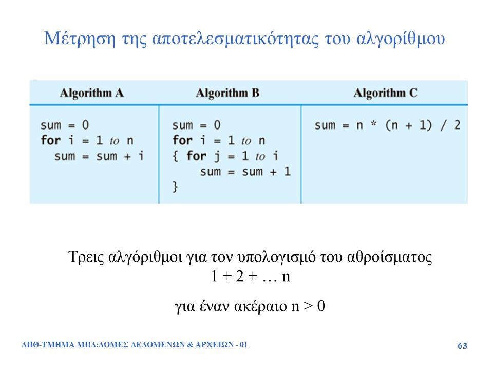 ΔΠΘ-ΤΜΗΜΑ ΜΠΔ:ΔΟΜΕΣ ΔΕΔΟΜΕΝΩΝ & ΑΡΧΕΙΩΝ - 01 63 Μέτρηση της αποτελεσματικότητας του αλγορίθμου Τρεις αλγόριθμοι για τον υπολογισμό του αθροίσματος 1 +