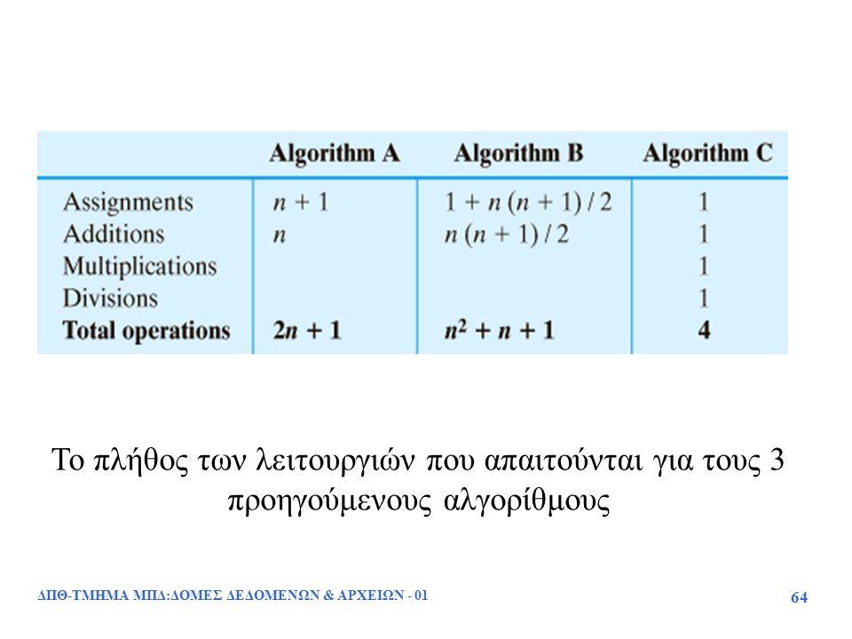 ΔΠΘ-ΤΜΗΜΑ ΜΠΔ:ΔΟΜΕΣ ΔΕΔΟΜΕΝΩΝ & ΑΡΧΕΙΩΝ - 01 64 Το πλήθος των λειτουργιών που απαιτούνται για τους 3 προηγούμενους αλγορίθμους