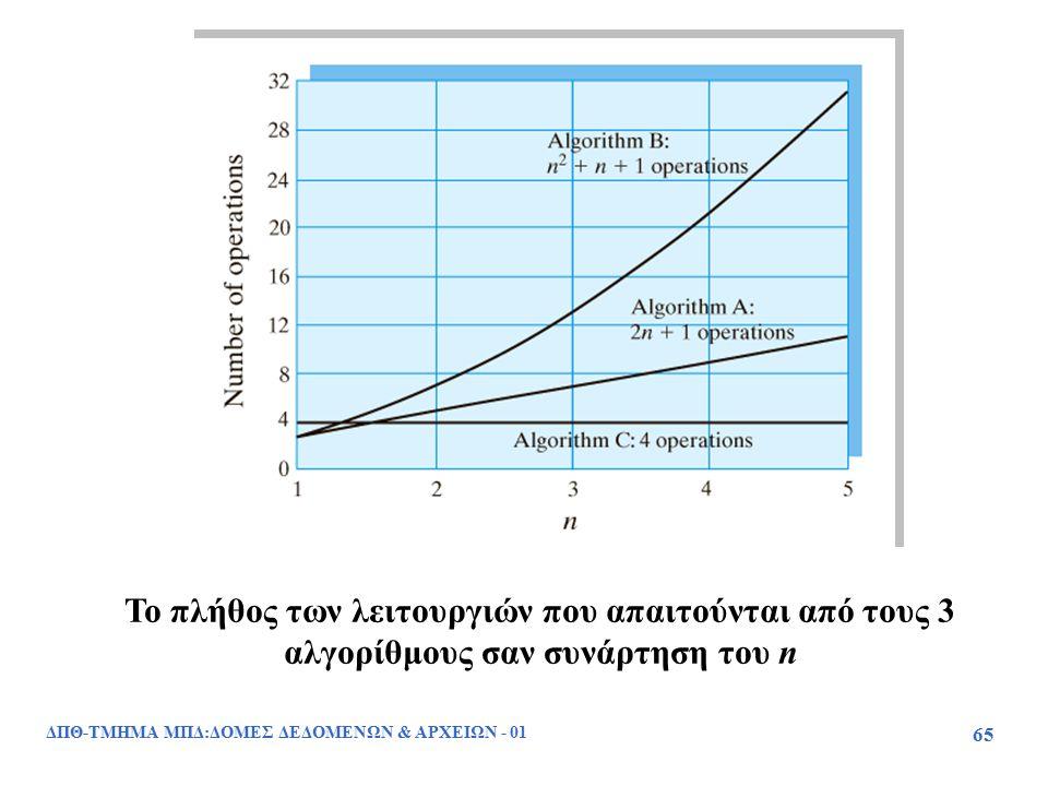 ΔΠΘ-ΤΜΗΜΑ ΜΠΔ:ΔΟΜΕΣ ΔΕΔΟΜΕΝΩΝ & ΑΡΧΕΙΩΝ - 01 65 Το πλήθος των λειτουργιών που απαιτούνται από τους 3 αλγορίθμους σαν συνάρτηση του n
