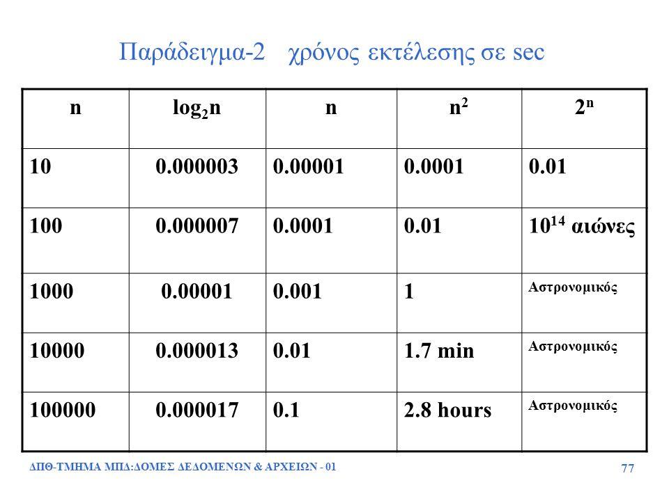 ΔΠΘ-ΤΜΗΜΑ ΜΠΔ:ΔΟΜΕΣ ΔΕΔΟΜΕΝΩΝ & ΑΡΧΕΙΩΝ - 01 77 Παράδειγμα-2 χρόνος εκτέλεσης σε sec nlog 2 nnn2n2 2n2n 100.0000030.000010.00010.01 1000.0000070.00010