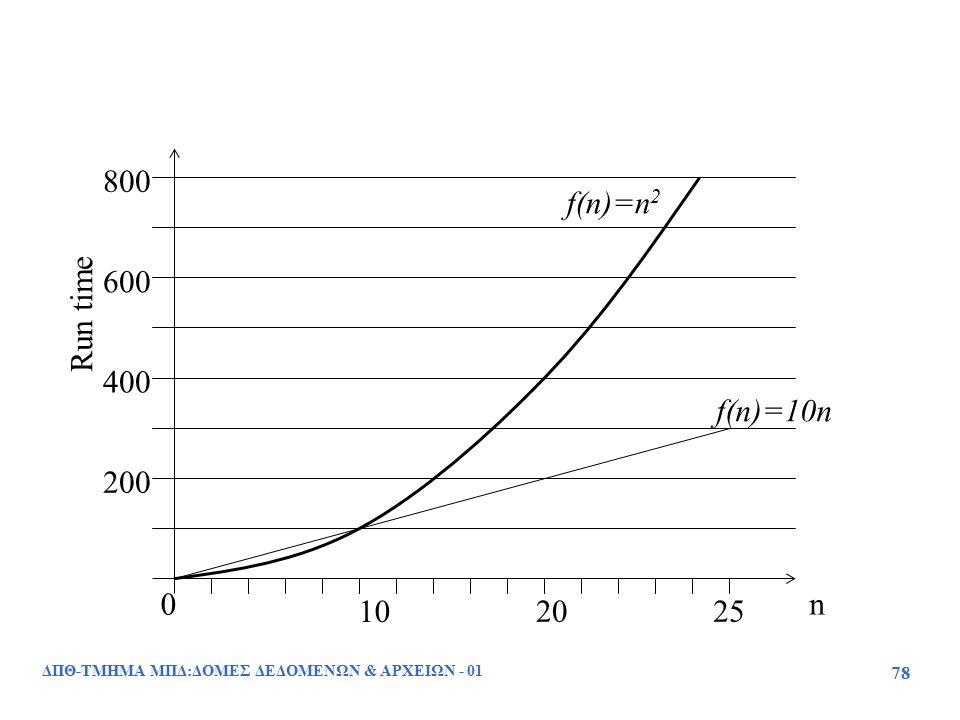 ΔΠΘ-ΤΜΗΜΑ ΜΠΔ:ΔΟΜΕΣ ΔΕΔΟΜΕΝΩΝ & ΑΡΧΕΙΩΝ - 01 78 10 2025 0 200 400 600 800 n Run time f(n)=10n f(n)=n 2
